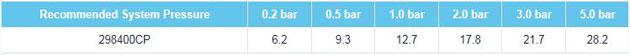 Fresssh Isara Flow Rates